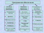 Программное обеспечение Системное программное обеспечение Прикладное программное обеспечение