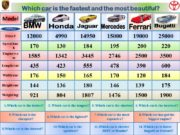 Which car is the fastest and the most