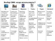 Выбор СМИ когда использовать ТВ Наружная Журналы Газеты