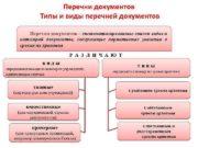 Перечни документов Типы и виды перечней документов Перечни