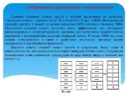 15. 4 Принципы организации стековой памяти Стековой называют