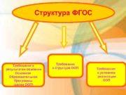Структура ФГОС Структура Требования к результатам освоения Основной