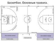 Баскетбол Основные правила Волейбол Основные правила