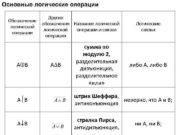 Основные логические операции Обозначение логической операции А В