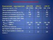 Автоматические радиокомпасы Наименование характеристики АРК-15 М Диапазон частот