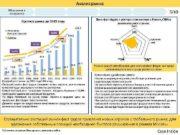 Анализ рынка Обзор рынка и конкурентов 3 10 Доля