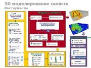3 D моделирование свойств Инструменты Непрерывны е. Дискретные
