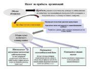 Налог на прибыль организаций Объект обложения Прибыль равная