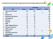 Распределение волонтеров по функциональным направлениям деятельности Волонтеры Международной