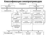 Классификация электроприводов Электроприводы Стационарные Передвижные Трансмиссионный Многодвигательный Одиночный