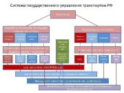 Система государственного управления транспортом РФ Минтранс Федеральная служба
