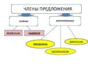 Члены предложения ЧЧЛЕНЫ ПРЕДЛОЖЕНИЯ ВТОРОСТЕПЕННЫЕ ГЛАВНЫЕ ПОДЛЕЖАЩЕЕ СКАЗУЕМОЕ