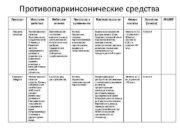 Противопаркинсонические средства Препарат Механизм действия Побочные явления Показания