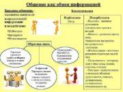 Общение как обмен информацией Барьеры общения механизм