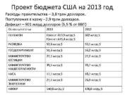 Проект бюджета США на 2013 год Расходы правительства
