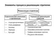 Элементы процесса реализации стратегии Реализация стратегии Стратегические изменения