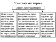 Политические партии Признаки политических партий Партийная