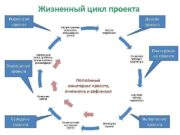 Жизненный цикл проекта Рефлексия проекта Завершение проекта Распространение
