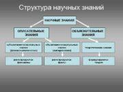 Структура научных знаний НАУЧНЫЕ ЗНАНИЯ ОПИСАТЕЛЬНЫЕ ЗНАНИЯ ОБЪЯСНИТЕЛЬНЫЕ