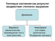 Тепловые состояния как результат воздействия теплого окружения Движение