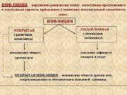 ИНФЛЯЦИЯ нарушение равновесия между совокупным предложением ИНФЛЯЦИЯ