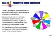 Тема 18 Разработка плана маркетинга Процесс разработки плана