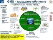 GMS — каскадное обучение Что такое потери Всё