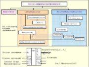 Рис 1 Типы аналого -цифровых преобразователей Основные