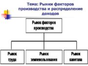 Тема Рынки факторов производства и распределение доходов