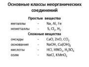 Основные классы неорганических соединений Простые вещества металлы —