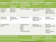Коррекция различных форм дисграфии и дислексии Коррекция ДГ