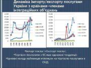 Динаміка імпорту експорту послугами України з країнами-членами інтеграційних об єднань