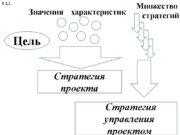 Цель Стратегия проекта Стратегия управления проектом Значения характеристик