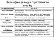 Класифікація видів стратегічного аналізу Методи стратегічного економічного аналізу