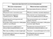 Сравнение межличностной и массовой коммуникации Массовая коммуникация Межличностная