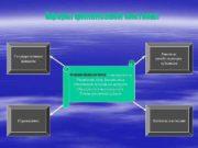 Сферы финансовой системы Финансы хозяйствующих субъектов Государственные финансы