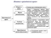 Понятие гражданское право Отрасль права Наука цивилистика Гражданское