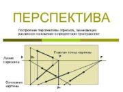 ПЕРСПЕКТИВА Построение перспективы отрезков занимающих различное положение в