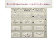 Схема последовательности технологического процесса Анализ исходных данных Определение