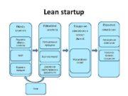 Lean startup Поиск клиента Проверка клиента Решение