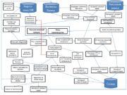 План производства Заказ покупателя (договор) План потребностей в