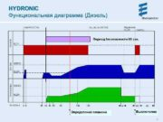 HYDRONIC Функциональная диаграмма Дизель Период безопасности 90 сек