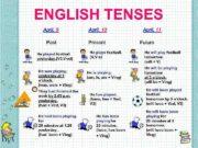 ENGLISH TENSES April 9 April 10 Past Present