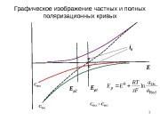 Графическое изображение частных и полных поляризационных кривых 1