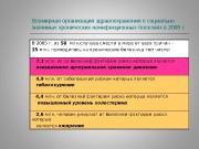 Презентация АГ диф.д-з и лечение