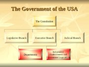 The Government of the USA The Constitution Legislative