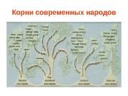 Корни современных народов  Восточная Европа в X