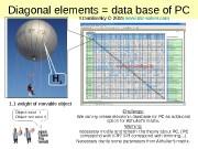 Diagonal elements = data base of PC 1.