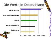 Die Werte in Deutschland  Die Werte in