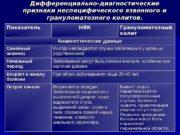 Дифференциально-диагностические признаки неспецифического язвенного и грануломатозного колитов. Показатель